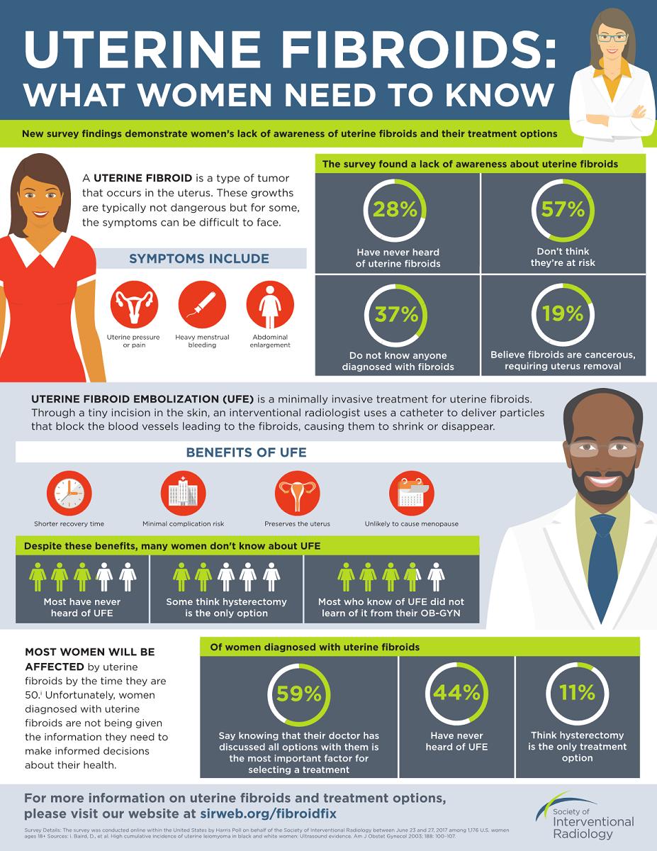 Uterine Fibroids Infographic – Uterine Fibroid Embolization