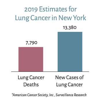 Lung Cancer Estimates 2019 – Deaths and New Cases